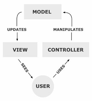 Реализация MVC паттерна на примере создания сайта-визитки на PHP